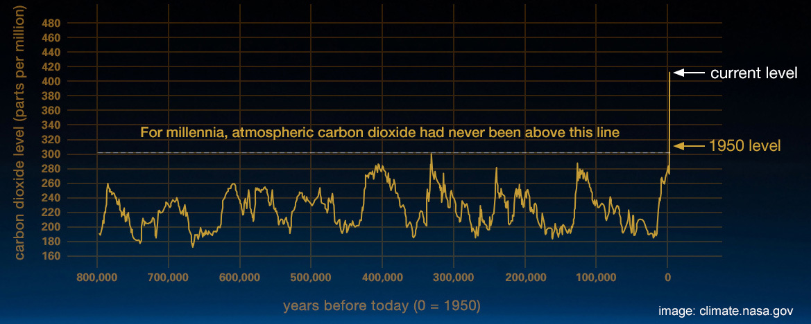 NASA CO2 Graph